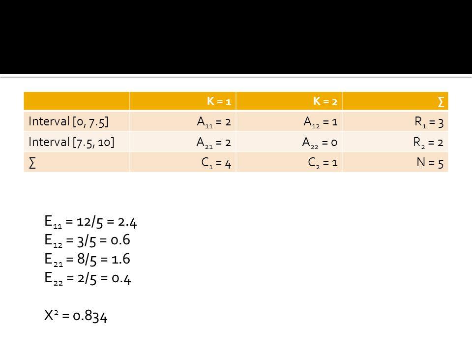 K = 1 K = 2. ∑ Interval [0, 7.5] A11 = 2. A12 = 1. R1 = 3. Interval [7.5, 10] A21 = 2. A22 = 0.